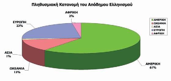 Γράφημα από το:ebooks.edu.gr