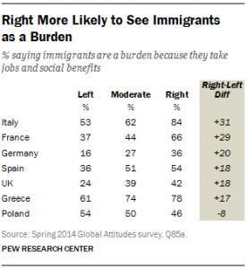 Για τους περισσότερους Ιταλούς και Έλληνες οι μετανάστες είναι βάρος.